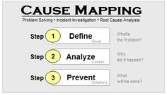 What is root cause analysis and how is it different from other problem solving methods? Keep reading for root cause analysis steps, how to use it, and when. Center Management, Risk Management, Business Management, Business Process Mapping, 5 Whys, Problem Solving Activities, Lean Six Sigma, Process Improvement, Career Inspiration