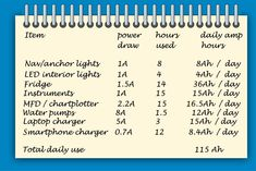 Marine boat electrics power chart. Make a list of all your boat's electrical equipment and the current draw of each item. You can then calculate your boat's electrical requirements over a given period of time by adding up the total number of amp hours all of the equipment will consume (see diagram) .