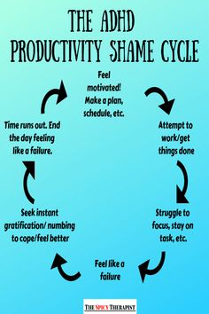 If you have ADHD you are probably familiar with an ugly little something I like to call The ADHD Productivity Shame Cycle. I'm Danielle, a marriage and family therapist that has ADHD. In today's post, I will be giving you hacks on how to break the cycle! Adhd Facts, Adhd Quotes, Quotes Quotes, Adhd Help, Adhd Diet, Adhd Brain, Adhd Strategies, Feeling Like A Failure, Adhd Symptoms