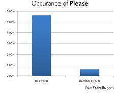 3 Ways To Easily Go Viral On Twitter: https://blog.bufferapp.com/3-ways-to-easily-go-viral-on-twitter?utm_content=buffer43b76&utm_medium=social&utm_source=pinterest.com&utm_campaign=buffer (No. 1 -- Say please!)