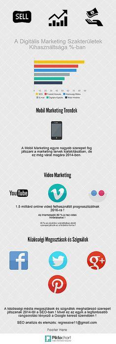 Infógrafika: A Digitális Marketing Szakterületek Kihasználtsága (1)