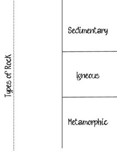 The Rock Cycle Blank Worksheet - Fill in as you talk about ...