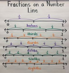 Fractions on a Number Line anchor chart. I'm really liking anchor charts as a tool! Teaching Fractions, Math Fractions, Teaching Math, Dividing Fractions, Adding Fractions, Equivalent Fractions, Math Math, Math Games, Ks2 Maths