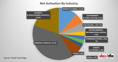BYOD :- Net Activation By Industry In Q4 2013