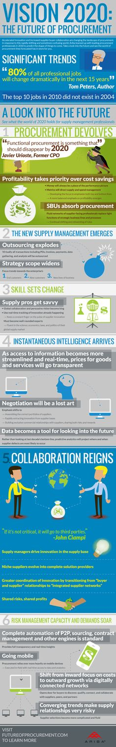procurement infographic | Killer Infographics » Vision 2020: The Future of Procurement