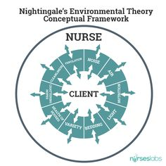 Conceptual Framework of Nightingale's Environmental Theory
