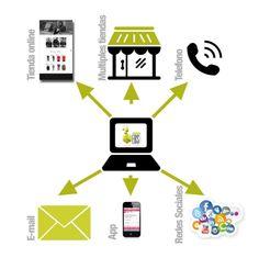 Prepararse para clientes cada vez más exigentes: la venta omnicanal  #software #ventas #omnicanal #marketing