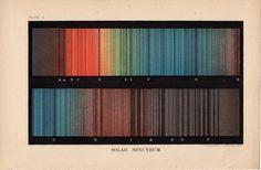 Solar Spectrum, 1893