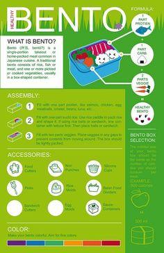Infographics: Bento chart