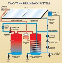 Going solar energy is all the rage these days with huge monetary incentives fueling the fire. Here's a little trick to write off an additional part of your solar energy system purchase. Water Heating Systems, Water Systems, Solar Energy Panels, Best Solar Panels, Solar Roof Tiles, Solar Water Heater, Solar House, Solar Energy System, Tricks