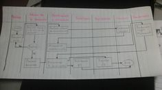 Logistic/ cross functional chart