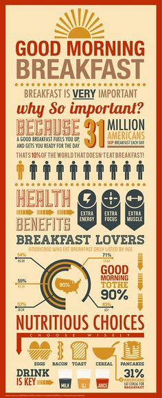 Good #morning, #Breakfast!  Breakfast is very important.  Why?   #wellness