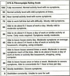 CFS & Fibromyalgia Rating Scale-Download this and make some copies of it to share with your doctor.