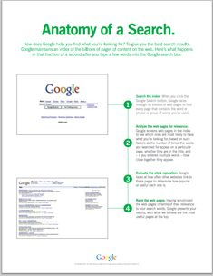 Anatomy of A Google Search ~ Educational Technology and Mobile Learning