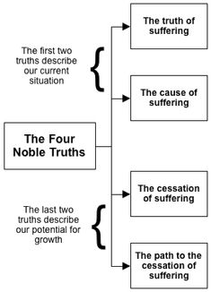 The Four Noble Truths of Buddhism - 1. There is Suffering. 2. Suffering has a CAUSE. 3. Suffering has a CURE. 4. Enlightenment is the cure.