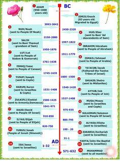 Prophets' timeline