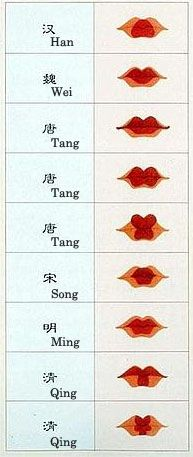 Fashion in Infographics — Lipstick fashion through Chinese history Via