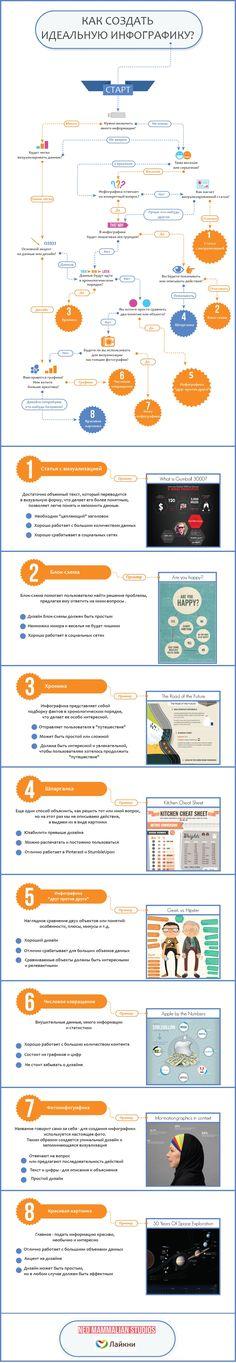 Как создать идеальную инфографику
