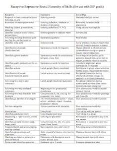 Free Receptive Expressive Checklist