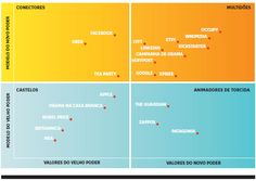 "Entendendo o ""novo poder"" | Harvard Business Review Brasil"