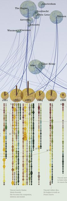 From Vincent to Theo – English version – By Federica Fragapane #datavisualization
