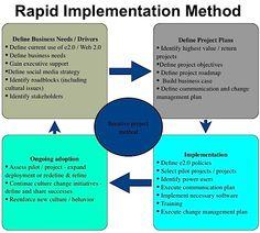 Rapid Implementation Method by Michael Fauscette