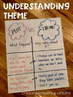 Creating Readers and Writers: Determining Importance & Main Idea: More Anchor Charts Teaching Plot, Teaching Themes, Teaching Writing, Student Teaching, Memoir Writing, Theme Anchor Charts, Reading Anchor Charts, Plot Anchor Chart, Plot Chart