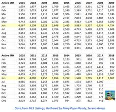 Inventory of available single family homes (houses) for sale in Santa Clara County, Jan 2001 through June 2018.