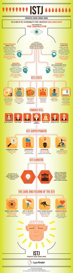 ISTJ Infographic - Facts and Stats about the ISTJ personality type