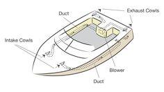Ventilation. Get your boat license at BoatTests101.com!