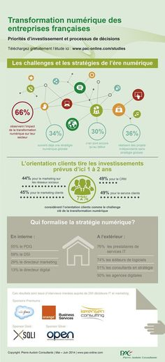 [infographie] la #transformationdigitale des entreprises | Orange Business Services