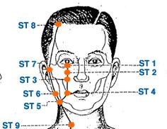 LI 20 - Acupuncture Point - Ying Xiang SINUSES