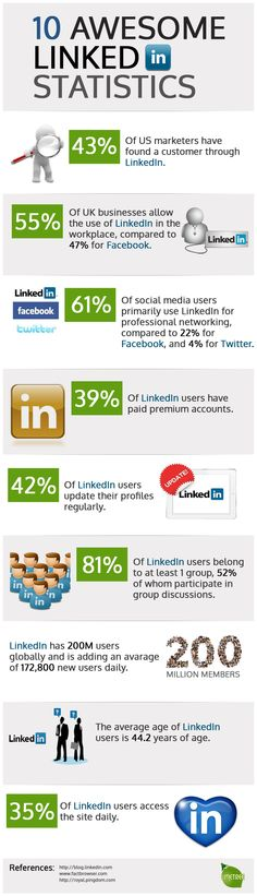 Theworld's most widely used professional social networkingwebsite turned ten last May