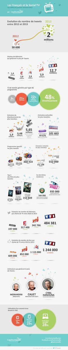 [Infographie] La #SocialTV et les français en 2013. Le nombre de tweets en rapport avec la Social TV s'est élevé à 8,8 millions en mai 2013, soit une hausse de 270% en un an ! Les chaines intègrent de plus en plus un aspect social dès la diffusion à la télévision et mettent à contribution leurs téléspectateurs en les faisant participer au contenu des programmes. #lautremedia