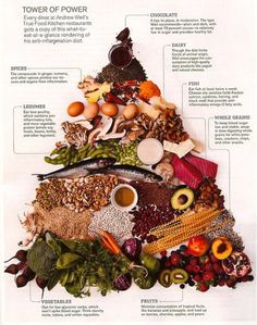 Chronic inflammation is strongly correlated with our food choices, and is the root cause of many serious conditions. This illustration is based on Dr. Andrew Weil's Anti-Inflammatory Food Pyramid.