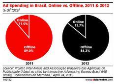 Ad Spending in Brazil, Online vs Offline, 2011 & 2012