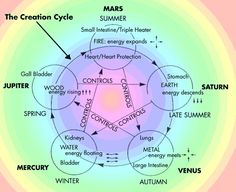 Five Elements of the Creation Cycle relating to planets, seasons, elements, energy and parts of the body.  The vectors of the overcoming or controlling cycle visually form a pentagram. Generative cycles are shown as clockwise circular motion.