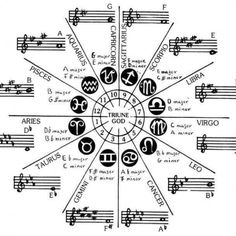 -- Astrology -- it all begins with frequency and them patterns emerge and creation occurs