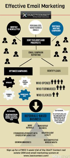 Check out this infographic on effective email marketing for Realtors!  #CRM #RealEstate