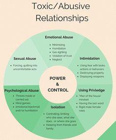#domesticabuse #toxic #survivor #psychologicalabuse #emotionalabuse…