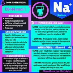 Sodium, potassium, magnesium, calcium, and phosphate: Visual Memory Electrolyte Cards from the Down N' Dirty Nursing Series @iStudentNurse #NurseHacks #downNdirtyNursing