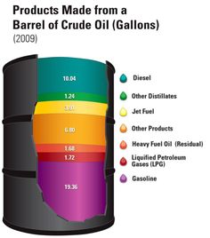 "A gallon barrel of crude oil yields about 45 gallons of petroleum products. Source: Energy Information Administration, ""Oil: Crude Oil and Petroleum Products Explained"" and Annual Energy Outlook 2009 (Updated February Petroleum Engineering, Engineering Science, Science Chemistry, Chemistry Projects, Chemistry Experiments, Alternative Fuel, Oil Industry, Energy Industry, Drilling Rig"
