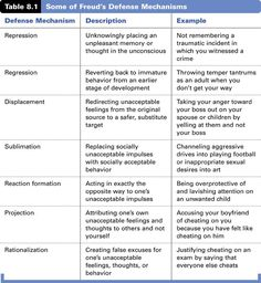 Freud Defense Mechanisms