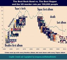 60's Love vs. 90's Gangsta Rap and the US Murder-Rate via @ http://www.liveinfographic.com/ youreanid, September 12, 2017 at 05:36AM  - #Featured