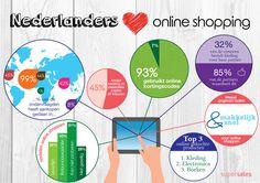 Nederlanders zijn gek op kortingscodes. Ecommerce, Infographic, Social Media, Chart, Marketing, Tips, Infographics, Social Networks, E Commerce