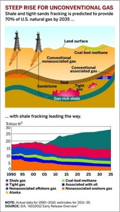 The diagram shows the location of various rock layers and types of natural gas deposits that are currently being pursued for extraction. On bottom, a chart shows the growing trend of shale gas over time, especially after the development of hydraulic fracturing.
