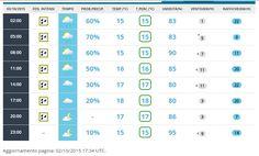 Previsioni del tempo a Orzinuovi per il giorno 2 ottobre 2015 - Aeronautica Militare