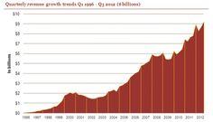 Internet advertising revenue hits 9.2 billion dollars in Q3 2012