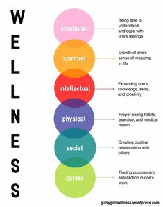 Wellness infographic #wellness