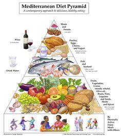 Mediterannean Diet Pyramid - Tori Avey Jewish Guidelines
